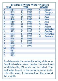 Bradford White Manufacture Date : bradford, white, manufacture, Anthony, (paparone10), Profile, Pinterest
