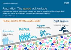 Moving from data to insight-driven actions is leading to competitive advantage [INFOGRAPHIC] via @IBM