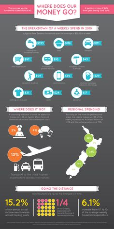 Infographic: Where does our money go?