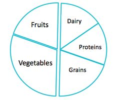 food wheel template - 1000 images about using mnemonics as a study strategy on