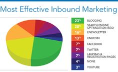 Inbound marketing is especially effective for small businesses that deal with high dollar values, long research cycles and knowledge-based products.