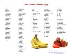 Foods to avoid IBS triggers (Low FODMAP diet). This is a better list than what my doctor gave me.