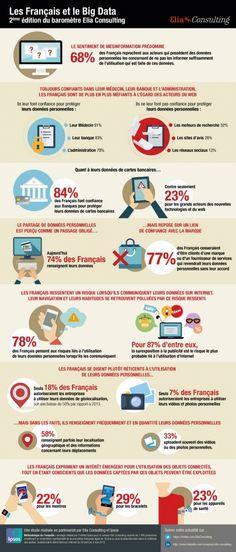 #Infographie   Données personnelles : le paradoxe français big data