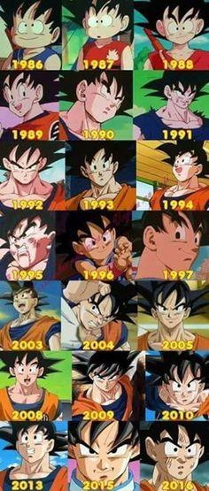 Goku tras 31 años desde su creación