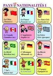 Les nationalites