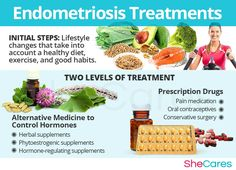 There are different options to treat endometriosis, which do you think is more effective? #SheCares #Women #Health #Wellness #Treatments