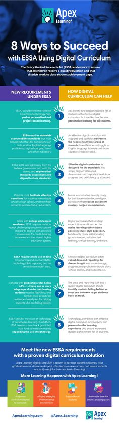 Take a look at the eight specific ways digital curriculum can support your ESSA implementation efforts that are outlined in infographic.