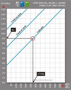Http://www.inventable.eu/media/66_Grafico_Leds_Res/FotoLedRes02.jpg. Actualización del 26/03/2013. Hola para todos. Debido a los reiterados repost que hacen de mis artículos, he modificado la primer fotografía de este artículo agregando un un texto...