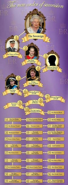 The Definitive Guide To The British Royal Succession. Baby George is third in line for the the throne behind his Father, William, Grandfather, Prince Charles and Great GrandMother Queen Elizabeth II Lady Diana, Prinz Philip, Prinz William, George Of Cambridge, Duchess Of Cambridge, Cambridge Uk, Prince George Alexander Louis, Prince William And Kate, Prince Andrew