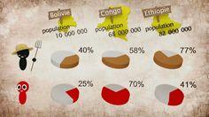 Vidéo // Le paradoxe de la faim dans le monde - Version actualisée