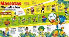 Infografia de Las Mascotas Mundiales