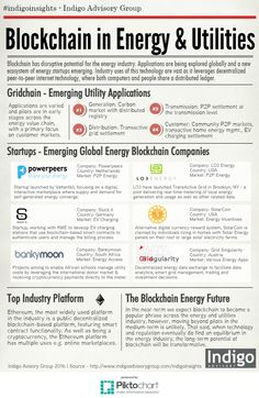 Blockchain in the Energy and Utilities Industry [INFOGRAPHIC]