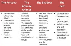 Jung's 4 Archetypes