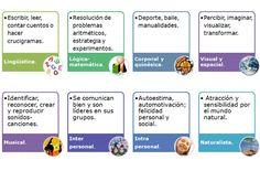 Los 8 tipos de inteligencia mediante una imagen muy ilustrativa #tipos #multiples #inteligencias