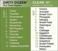 Dr. Kehres.com: Saginaw health, nutrition, wellness blog: The Dirty Dozen: How to Choose Organic Produce