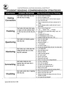 reading-comprehension-strategies-list by Andrea Hnatiuk via Slideshare