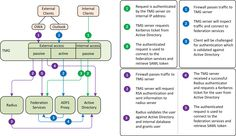 Office 365 Advanced Federated Topology
