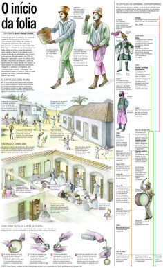Infográfico sobre a origem do carnaval no Brasil. Infografía sobre el origen del carnaval en Brasil. Infographic about the origin of carnival in Brazil.