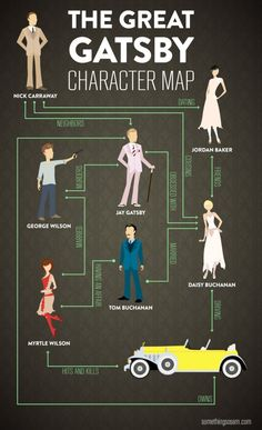 The Great Gatsby Character Map Infographic Dang my homie Nick was just an innocent bystander.great book and movie though