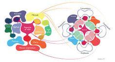 modelo de negocio social - Buscar con Google