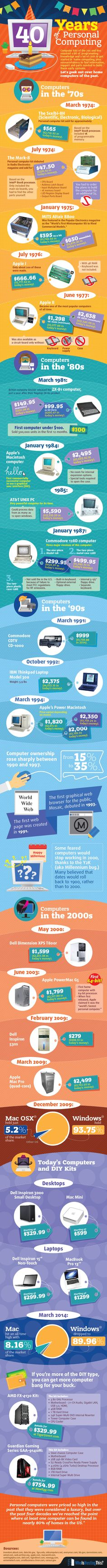 40 Years of personal computing Infographic