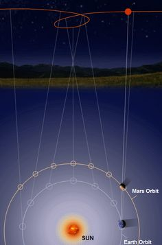 "looking-at-the-universe: ""  Apparent retrograde motion of Mars """