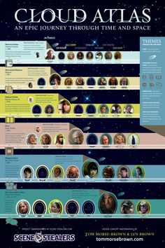 Cloud atlas infographic