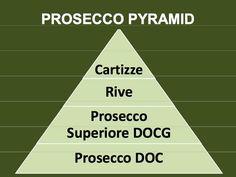 Prosecco Bubbles Upmarket: The Premiumization Pyramid « The Wine Economist