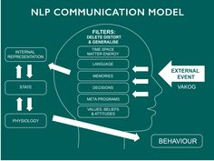 NLP Communication Model.  All you need.