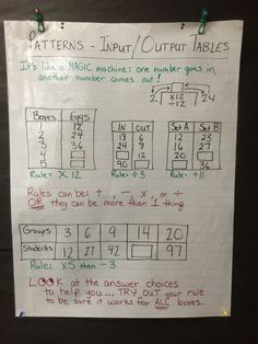 Anchor Chart - input/output tables number patterns and rules Fourth Grade Math, Third Grade Math, Grade 3, Math Class, Sixth Grade, Math Patterns, Number Patterns, Math Anchor Charts, Maths Algebra