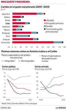 BID: A. Latina es más vulnerable que en 2008 a los efectos externos Los gobiernos de la región han subido el gasto y las empresas se han endeudado desde la crisis. #Santiago 2014