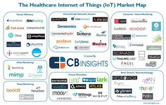 These Internet of Things startups are operating on different pain-points in healthcare and allowing for real-time patient monitoring and prevention care outside of hospital settings. Home Health, Health Care, Transformers, Content Analysis, Competitive Analysis, New Technology, Content Marketing, Clinic, Insight