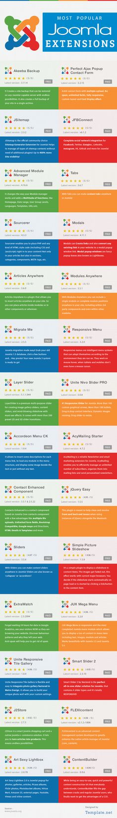 Most Popular Joomla Extensions (Infographic)Templates
