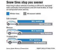 Snow tires stop you sooner. Not that we would need them in #Houston but maybe in #Dallas