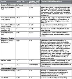 student brag sheet