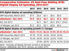 RTB's maturity as a purchase channel is evidenced in the closely aligned estimates from multiple research firms. MAGNA GLOBAL, for example, forecasts $3.9 billion in US RTB digital display ad spending for 2013—the highest of all firms. Forecasts from JMP Securities and International Data Corporation (IDC) are in line with eMarketer's projections, at $3.4 billion and $3.1 billion, respectively.