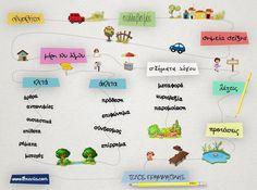 Ο δρόμος προς τη Γραμματική Greek Language, Second Language, Learn Greek, Greek Alphabet, School Lessons, Drawing For Kids, Special Education, Grammar, Counseling