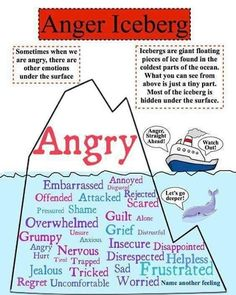 All anger (in adults & children alike is unexpressed pent up emotions & feelings)Understanding & identifying the hidden drivers to start to deal with this extreme fight or flight response. The anger iceberg. Counseling Activities, School Counseling, Therapy Activities, Play Therapy, Anger Management Activities, Family Therapy, Therapy Tools, Therapy Ideas, Family Activities