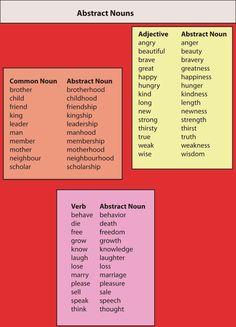 Forum | . | Fluent LandAbstract Nouns in English | Fluent Land