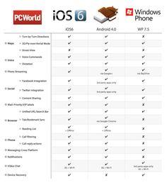 Apple iOS 6 vs. Android vs. Windows Phone (Comparison Chart) | PCWorld