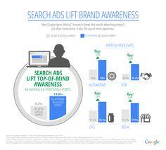 Google AdWords -tutkimus: haku nostaa bränditietoisuutta
