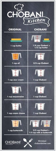 What to sub with Greek yogurt.