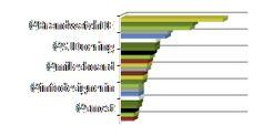 Aktivsten Twitterer  #review #analyse der 22. Social Media Night #smcst