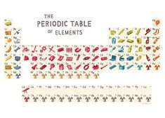 Periodic Table of Elements, with each element represented by what it's used in.