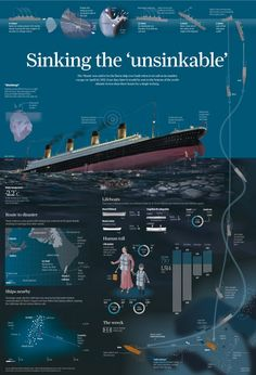 Sinking the unsinkable. Titanic sunk, infographic by Adolfo Arranz  for South China Morning Post