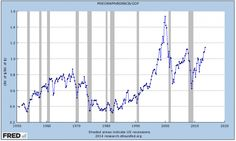 See? Even Warren Buffett's Favorite Stock Market Measure Says Stocks Are Wildly Overvalued... - http://www.creditvisionary.com/see-even-warren-buffetts-favorite-stock-market-measure-says-stocks-are-wildly-overvalued