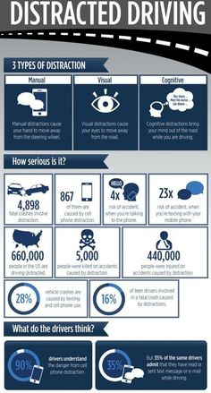 Infograph: Facts about distracted driving. Make sure you stay safe on the roads! Driving Test Tips, Driving Practice, Driving Safety, Bus Safety, Safety Work, Fire Safety, Road Safety Tips, Handout, Drivers Ed