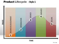 Product Life Cycle Template   PowerPoint Layouts Editable Product Lifecycle Ppt Design Slides ...