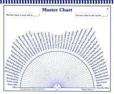 graphic relating to Free Printable Pendulum Charts named 132 Ideal Pendulum charts photos inside 2019 Charts, Mandalas