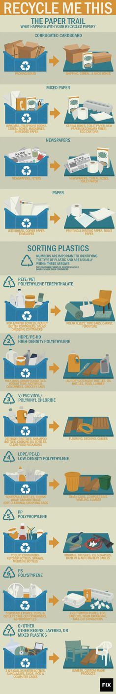 DIY Eco Bags diy eco bags dubai reduce reuse DIY Eco Bags diy eco bags dubai reduce reuse recycle the logo recyclingfacts - Recycling Infographic - das Infograp .recycle the logo recyclingfacts - Recycling Infographic Green Recycling, Recycling Facts, Textile Recycling, Recycling Information, Recycling Bins, Recycling Ideas, Recycling Station, Repurposing, Diy Eco Bags